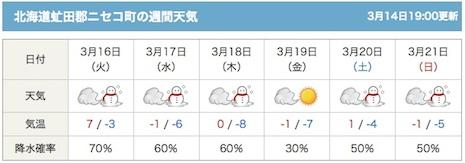 Niseko_forecast