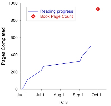 Reading_progress