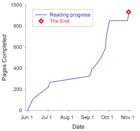 Reading_progress_oct