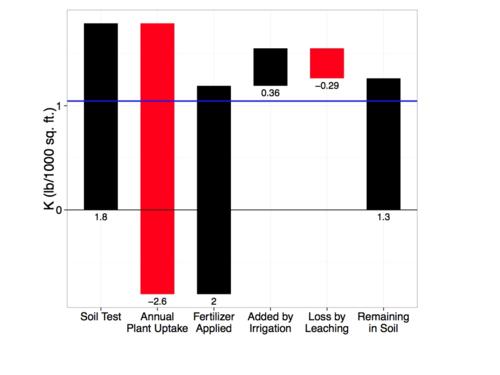 20140108_calcium_potassium_fertilizer.025