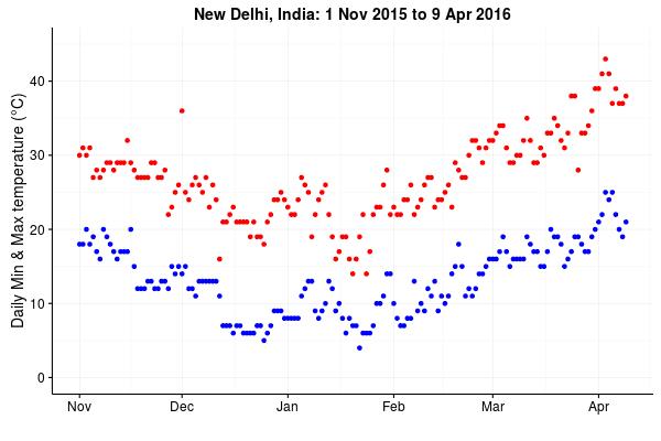Delhi_temperatures