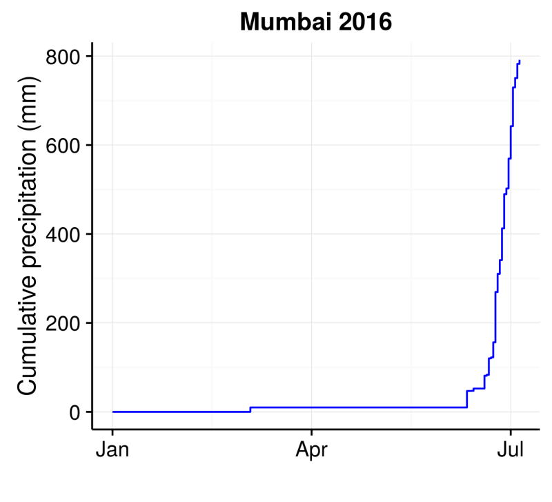 Mumbai_2016