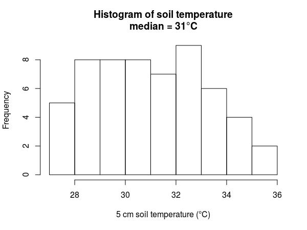 Soil_temp