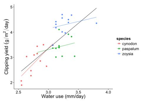 Water_yield