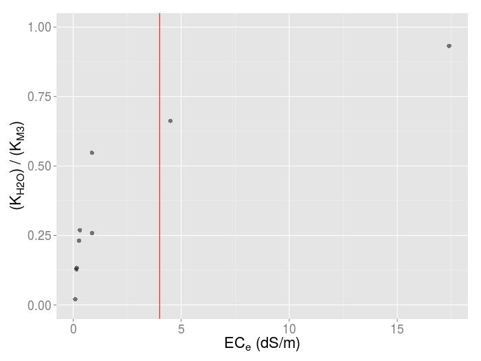 Kh20_vs_km3_by_ec