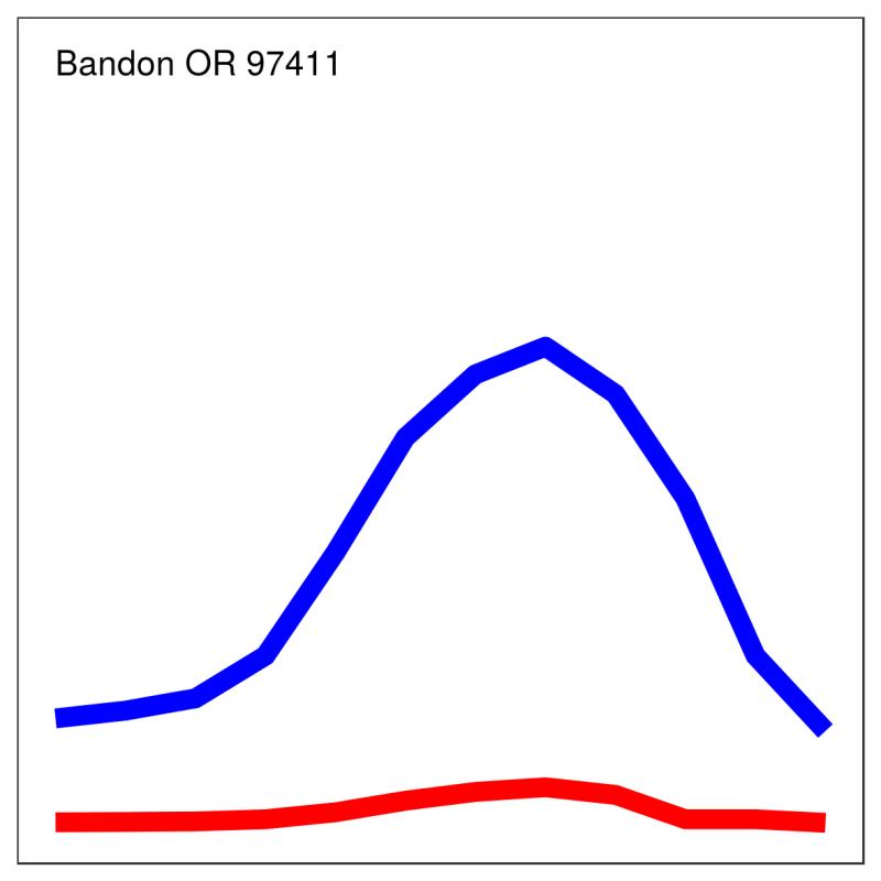 Bandon97411