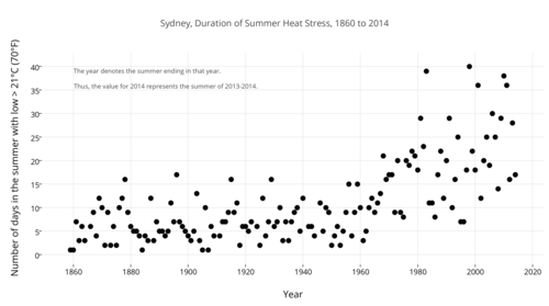 Sydney2c_duration_of_summer_heat_stress2c_1860_to_2014