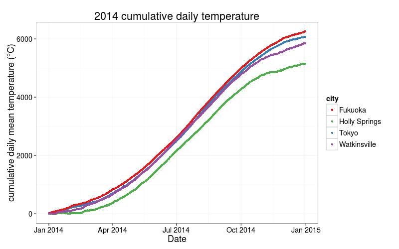 Temperature2014
