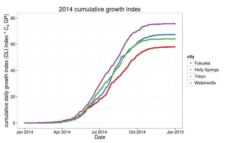 GrowthIndex